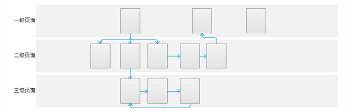 """产品设计中的点线面法则   实际工作中少有产品人员会参与到系统搭建的工作,因为系统架构往往是在产品的初期,大部分的情况下都是已经搭建好的系统再去根据不同的需求增加不同的流程或功能。那么这个时候再使用UML或SERU的方法就会造成每次都可能对系统架构的重设计,需要重新去梳理一个子系统中整个业务的过程,不利于快速迭代的开发。在这里我提供另外一种适合快速建模的方法,我称之为""""点线面法则""""。在""""点线面法则""""中,有四个重要的组成部分,分别是:人物、场景、需求、功能。在"""